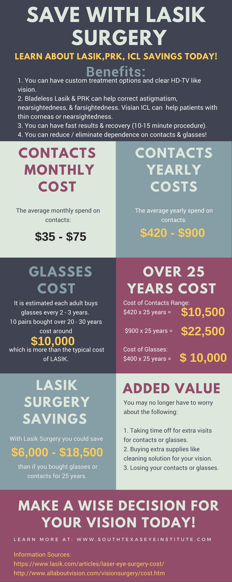 Lasik Savings Calculator San Antonio Cost Of Lasik